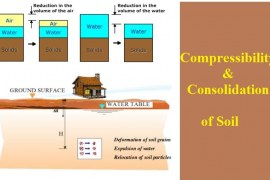 What are the Compressibility and Consolidation of Soil?