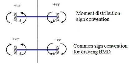 Moment distribution and common sign convention comparison