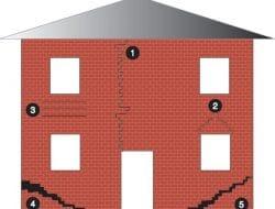 Cracks in Masonry Walls – Types, Causes and Repair of Cracks