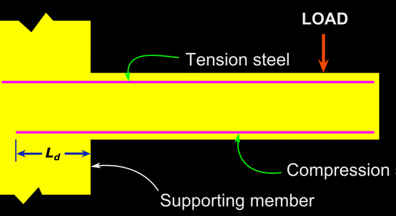 Development Length of Reinforcement Bars