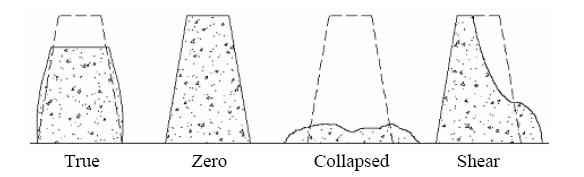 Concrete Slump Test Results - Slump Shapes