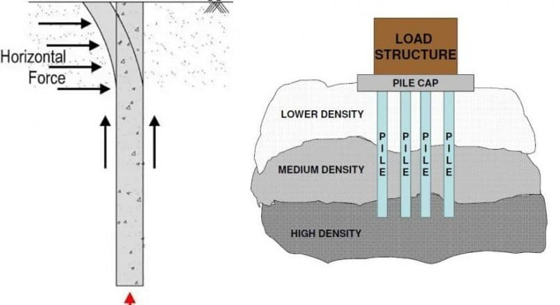 Different Types of Loads on Pile Foundations and their Calculations