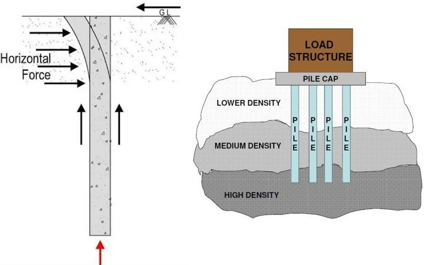 Different Types of Loads on Pile Foundations and their