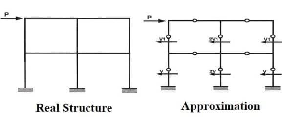 Portal Method