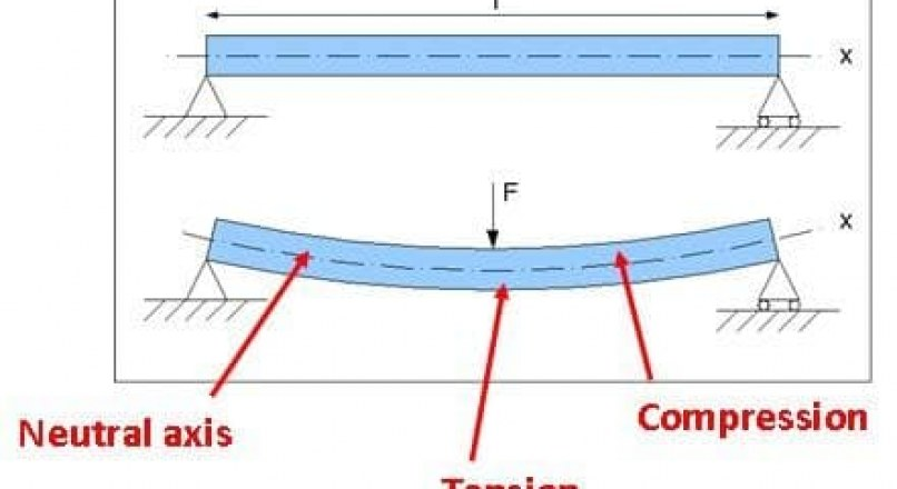 Characteristics of Beams for Its Analysis and Design