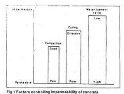 PERMEABILITY OF CONCRETE