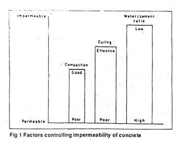 PERMEABILITY OF CONCRETE