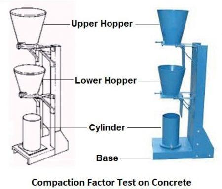 Compaction Factor Test on Concrete