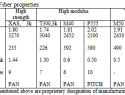 ADVANCED COMPOSITE MATERIALS (ACMs)