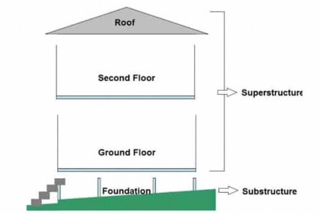 What Is Substructure And Superstructure In Building Construction