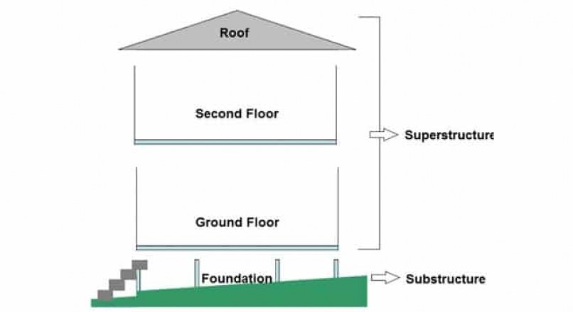 What is Substructure and Superstructure in Building Construction?