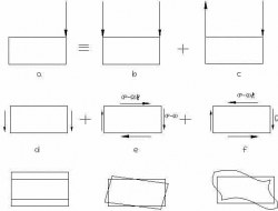 BEHAVIOUR OF BOX GIRDER BRIDGES