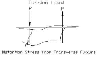 torsion in box girder