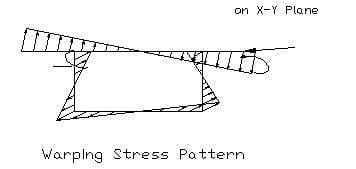 warping stress pattern in boc girder