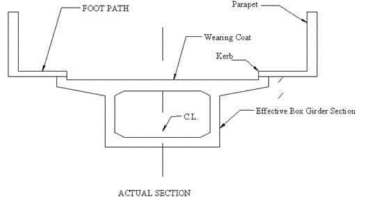 cross section of a box girder