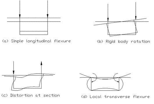 types of felxure in box girder