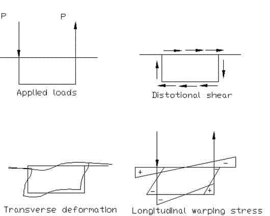 Distortional effects in box girder