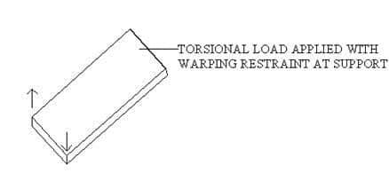 shear lag in box girder