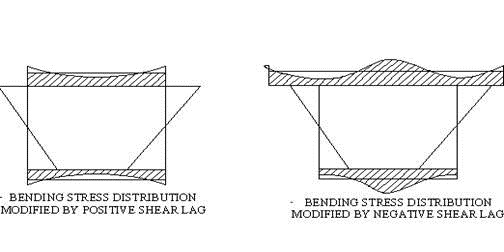 stress distribution in box girder