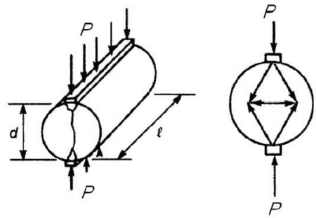 dimension of split cylinder specimen and imposed loads