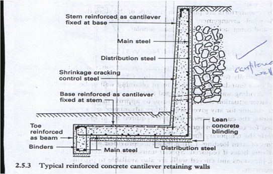 typical reinforced concrete cantilever retaining walls - Design Of Reinforced Concrete Walls
