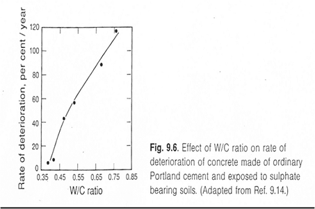 Effect of w/c ratio on sulphate attack