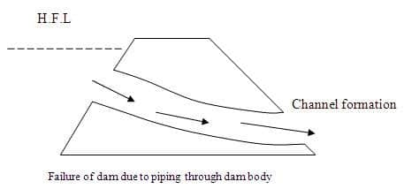 dam failure due to piping through dam body