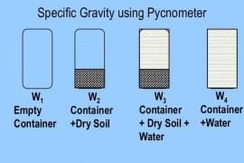 Determination of Specific Gravity of Fine Aggregates