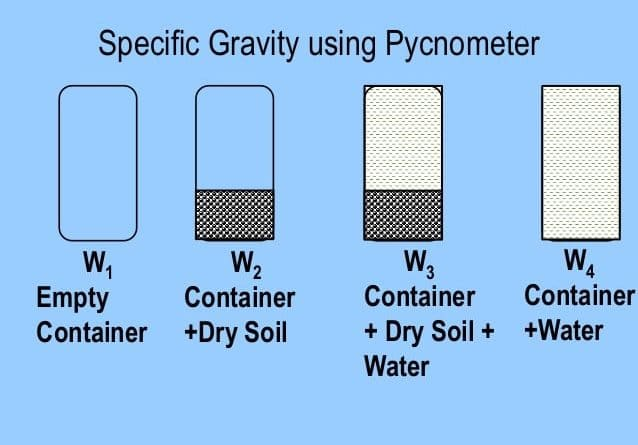 specific gravity of aggregates in different Pavement materials: aggregates  to decide whether they are suitable for different pavement  the specific gravity of aggregates normally used in road.
