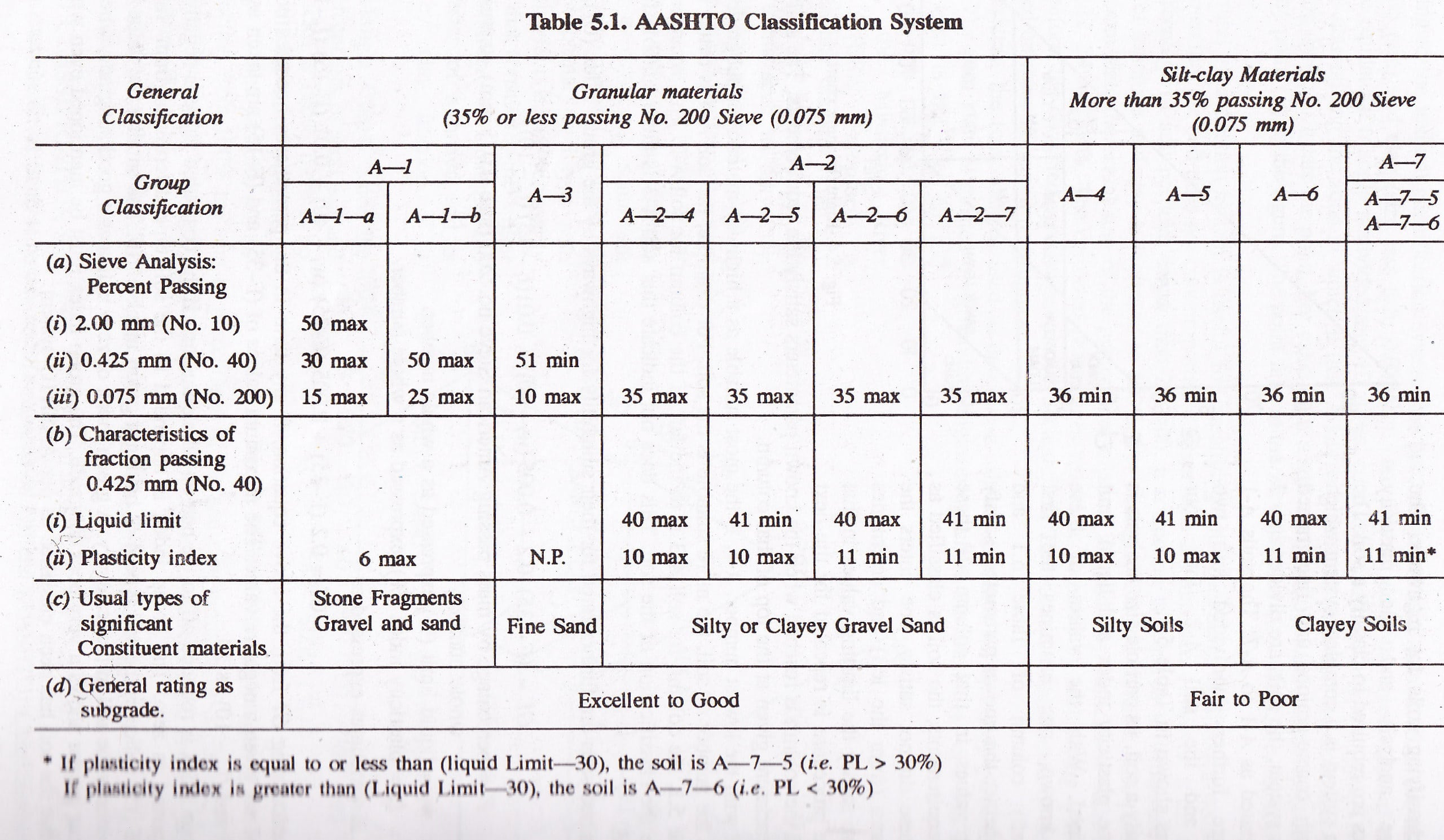Different Classification Of Soils For Engineering Purpose
