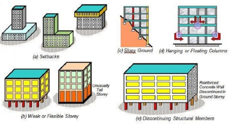 How Architectural Features Affect Seismic Resistance of Buildings?