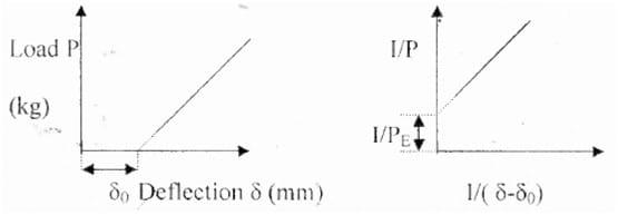 Buckling Load vs Strut Deflection