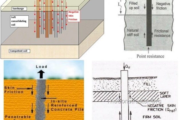 Negative Skin Friction on Piles and Pile Groups