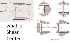 What is Shear Center – Location of Shear Center with Examples