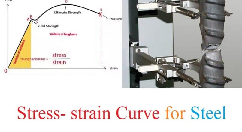 Stress-strain Curve for Steel Bars