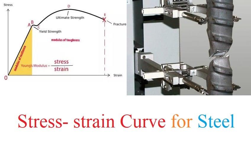 Stress Strain Curve For Steel Bars