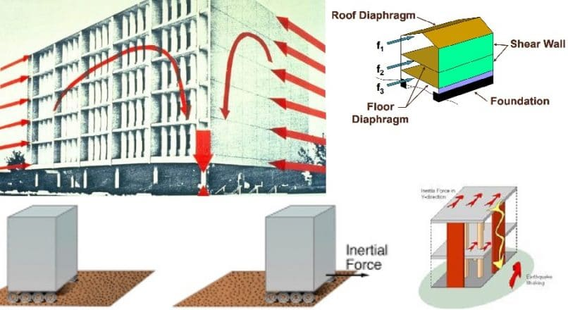 What are the Effects of Earthquake on Structures?