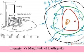 Difference Between Magnitude and Intensity of Earthquake