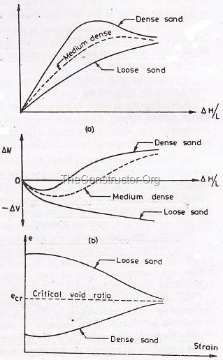 Stress Strain Curve from Direct Shear Test