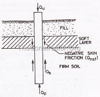 NEGATIVE SKIN FRICTION ON PILES