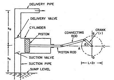 Double Acting Water Pump Diagram on volvo wiring diagram
