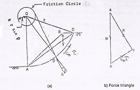 Friction circle method