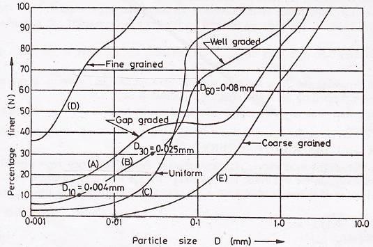 Grading of soils