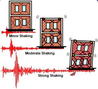 Performance objectives under different intensities of earthquake shaking