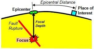 Epicenter and Epicentral Distance
