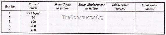 SHEAR STRENGTH OF SOIL BY DIRECT SHEAR TEST