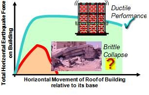 Building performances during earthquakes: two extremes – the ductile and the brittle