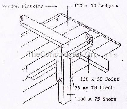 Types of Formwork (Shuttering) for Concrete Construction and