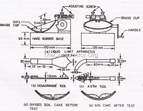 Casagrande's Apparatus Details and Tools