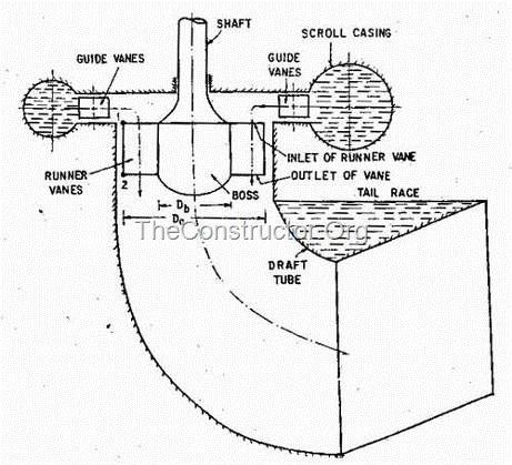 Turbines Technoly » pelton turbines